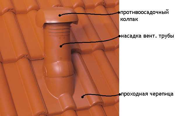 комплект для прохода через кровлю сантехнических и вентиляционных стояков