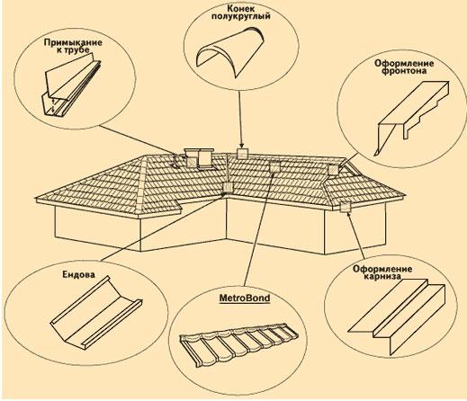 Схема монтажа металлочерепицы MetroShake (МетроШейк) .