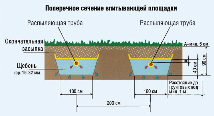 Устройство фильтрационных траншей для отвода очищеных стоков после септика.