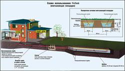 Впитывающая площадка в системе очистных сооружений (локальной канализации)