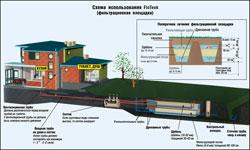 Фильтрационная площадка в системе очистных сооружений (локальной канализации)